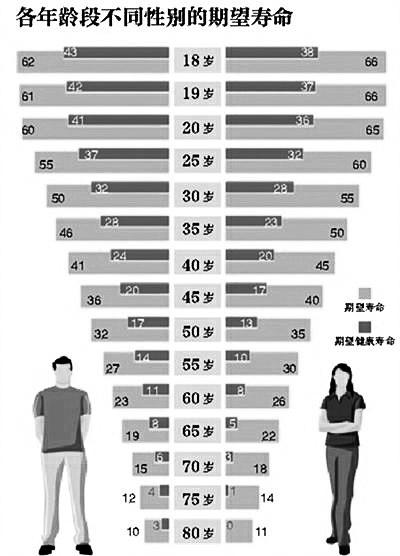 """2014年期望_北京需提高民众的""""健康期望寿命""""-青年参考"""